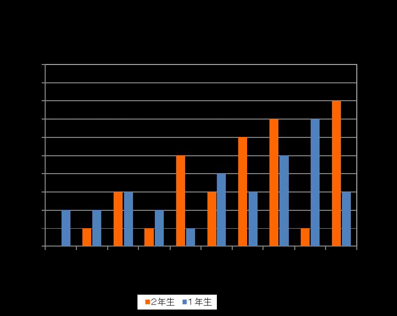 樹木鑑定試験2013後期結果